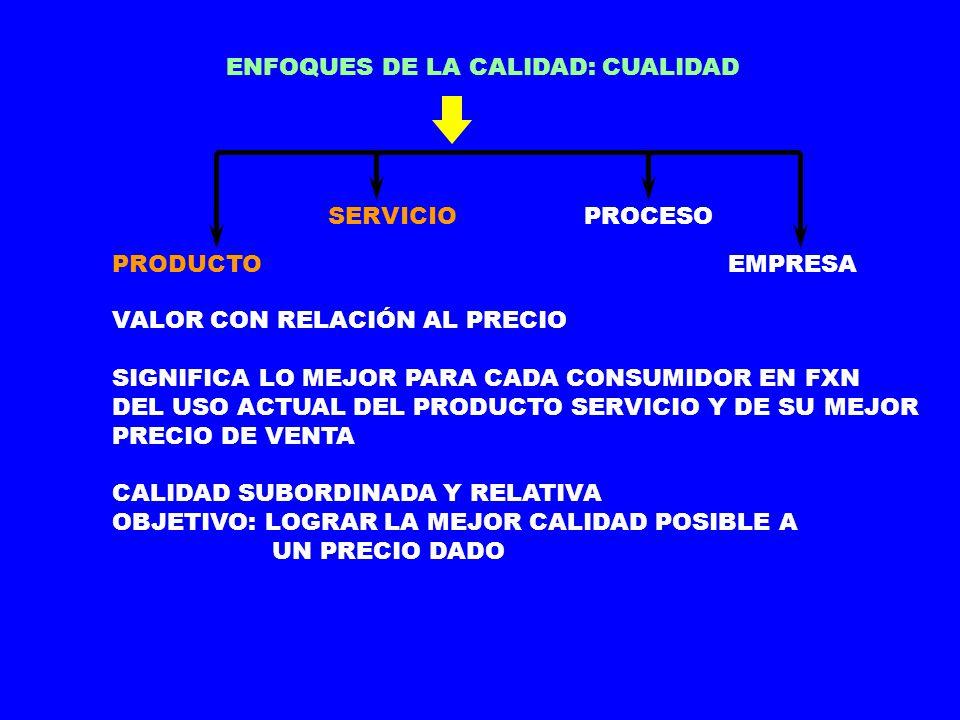 ENFOQUES DE LA CALIDAD: CUALIDAD PRODUCTO SERVICIOPROCESO EMPRESA SATISFACCÍÓN DE LAS EXPECTATIVAS DEL CLIENTE NECESIDAD DE UN CONJUNTO DE FACTORES SUBJETIVOS PERO IGUALMENTE MEDIBLES ENFOQUE SENSIBLE A LOS CAMBIOS DEL MERCADO