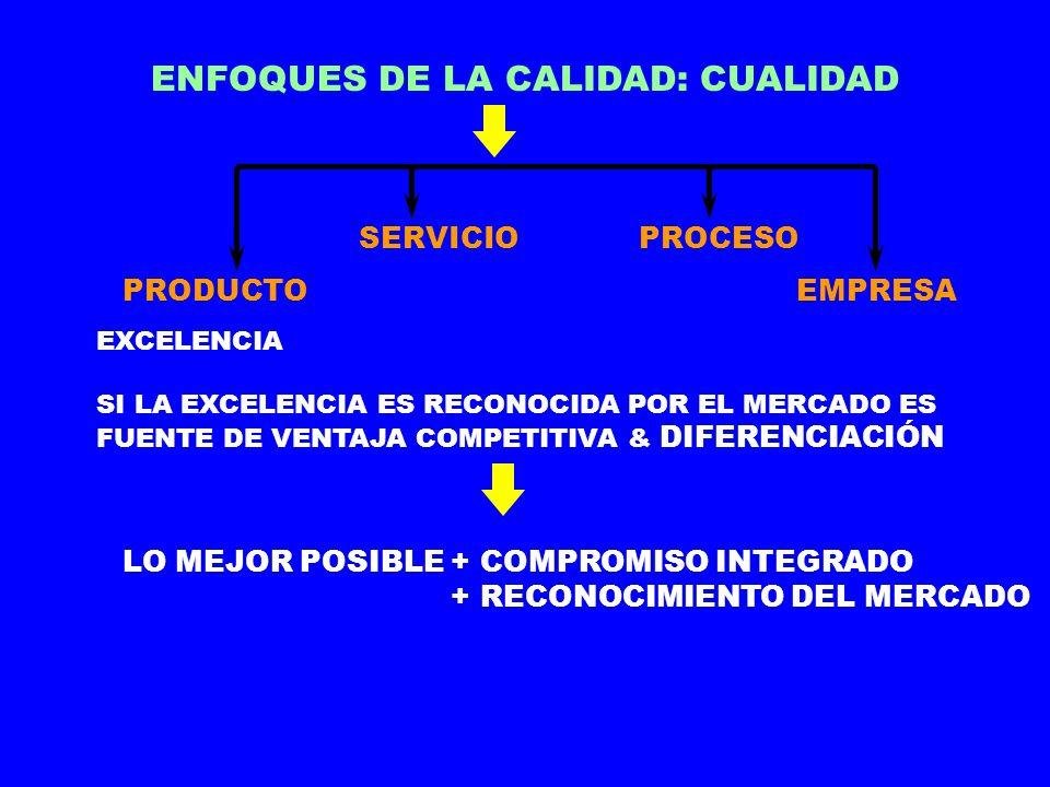 ENFOQUES DE LA CALIDAD: CUALIDAD PRODUCTO SERVICIOPROCESO EMPRESA VALOR CON RELACIÓN AL PRECIO SIGNIFICA LO MEJOR PARA CADA CONSUMIDOR EN FXN DEL USO ACTUAL DEL PRODUCTO SERVICIO Y DE SU MEJOR PRECIO DE VENTA CALIDAD SUBORDINADA Y RELATIVA OBJETIVO: LOGRAR LA MEJOR CALIDAD POSIBLE A UN PRECIO DADO