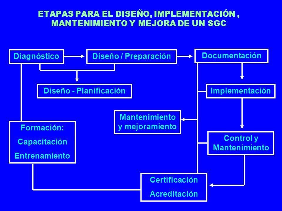 ENFOQUES DE LA CALIDAD: CUALIDAD PRODUCTO SERVICIOPROCESO EMPRESA EXCELENCIA SI LA EXCELENCIA ES RECONOCIDA POR EL MERCADO ES FUENTE DE VENTAJA COMPETITIVA & DIFERENCIACIÓN LO MEJOR POSIBLE + COMPROMISO INTEGRADO + RECONOCIMIENTO DEL MERCADO