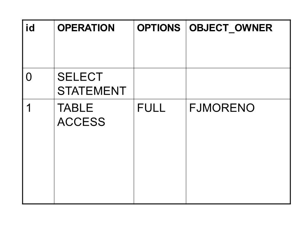 TABLE ACCESS CLUSTER row Acceso a una tabla en cluster usando la clave del cluster TABLE ACCESS FULLrowAcceso a una tabla cuando las condiciones no pueden ser aplicadas sobre columnas indexadas TABLE ACCESS HASHrow Acceso a un hash cluster usando la clave Hash UNIONrowOperación UNION (elimina duplicados) UNION-ALLrow Operación UNION-ALL (no elimina duplicados)