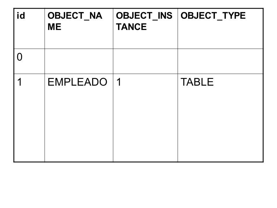 QUERY_PLAN ----------------------------------------------------------- NESTED LOOPS TABLE ACCESS FULL EMP TABLE ACCESS BY INDEX ROWID DEPT INDEX UNIQUE SCAN SYS_C0012360 Visualmente se puede observar así: A continuación se explican las operaciones más frecuentes que se presentan en un Explain Plan y la forma de obtener e interpretar su visualización