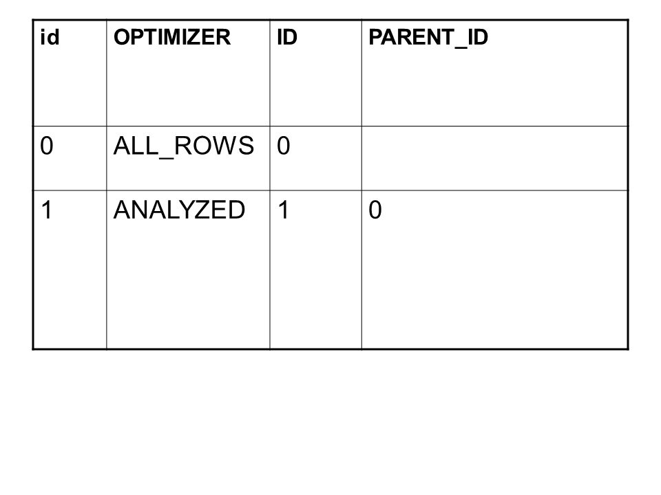 idOPTIMIZERIDPARENT_ID 0ALL_ROWS0 1ANALYZED10