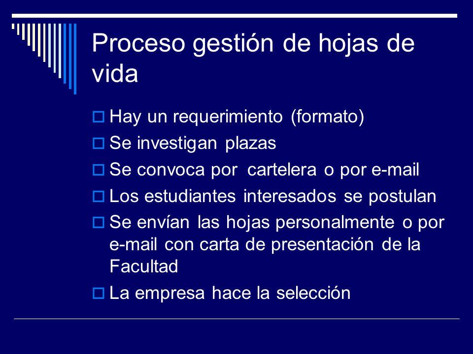 Proceso gestión de hojas de vida Hay un requerimiento (formato) Se investigan plazas Se convoca por cartelera o por e-mail Los estudiantes interesados