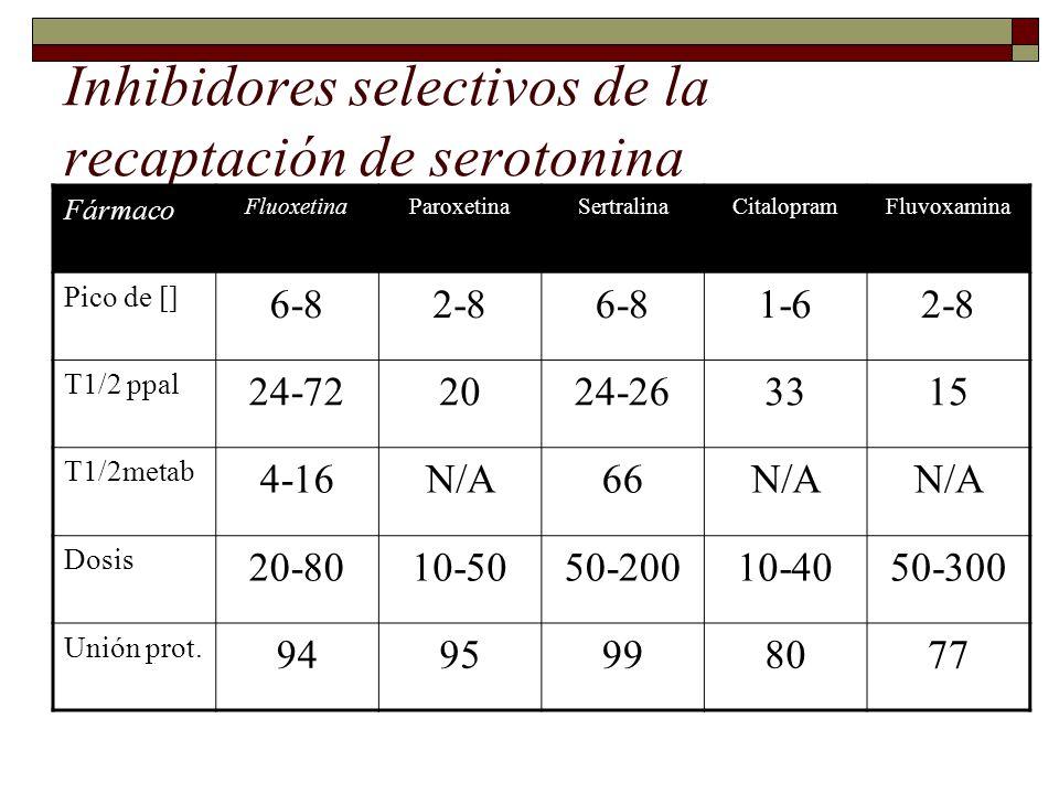 Inhibidores selectivos de la recaptación de serotonina Fármaco FluoxetinaParoxetinaSertralinaCitalopramFluvoxamina Pico de [] 6-82-86-81-62-8 T1/2 ppal 24-722024-263315 T1/2metab 4-16N/A66N/A Dosis 20-8010-5050-20010-4050-300 Unión prot.