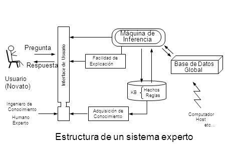 Introducción Algunas definiciones de IA: AI is the study of agents that exist in an evironment and perceive and act.