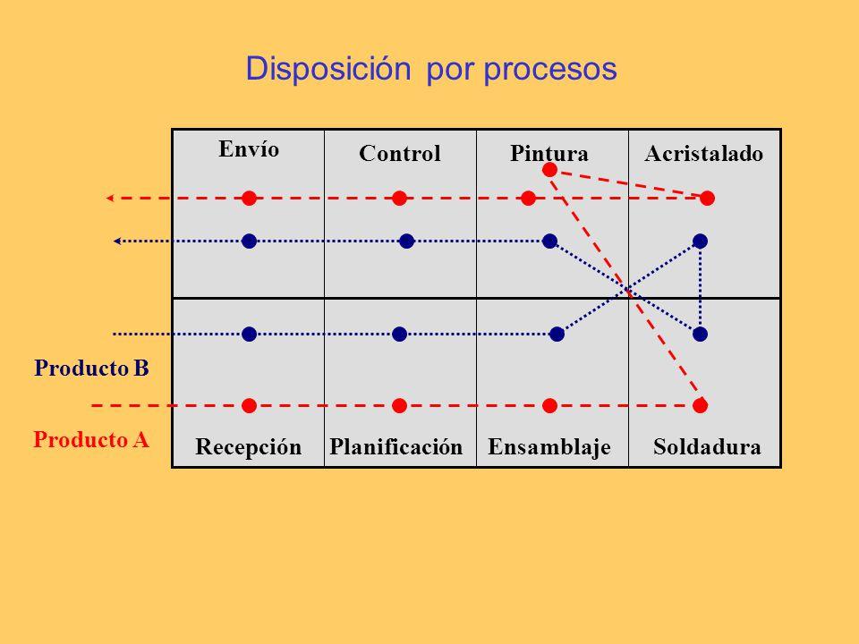 Envío Planificación AcristaladoPinturaControl RecepciónEnsamblajeSoldadura Producto A Producto B Disposición por procesos