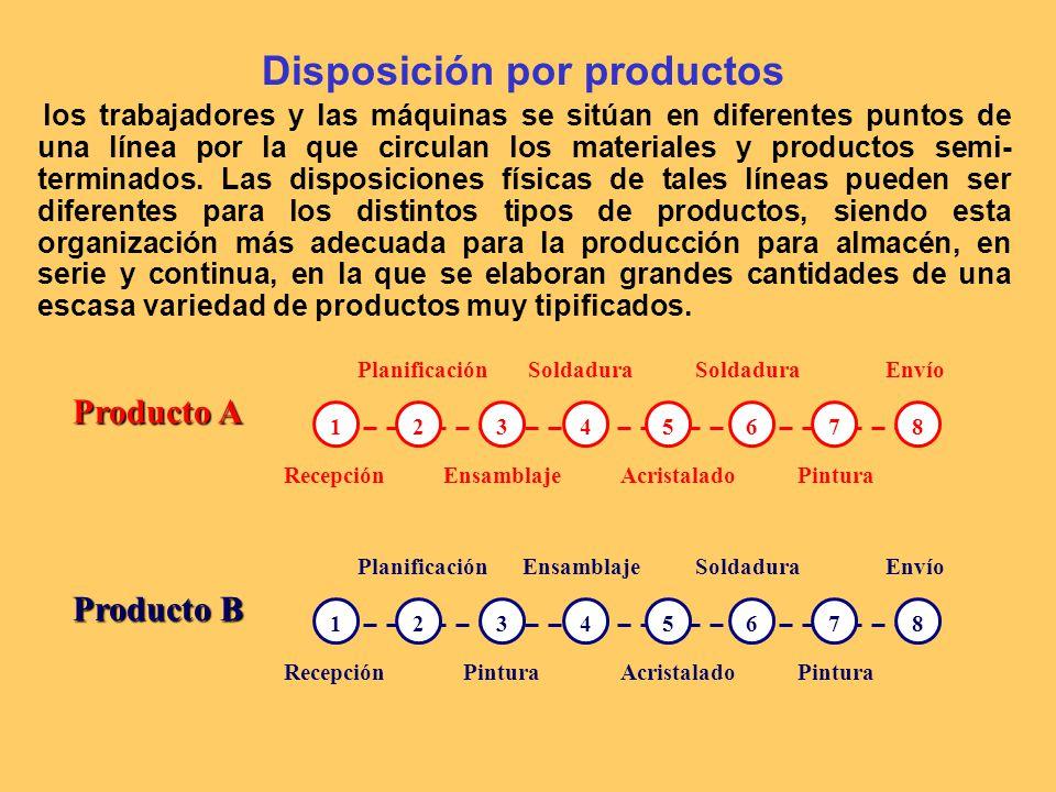 Disposición por productos los trabajadores y las máquinas se sitúan en diferentes puntos de una línea por la que circulan los materiales y productos semi- terminados.