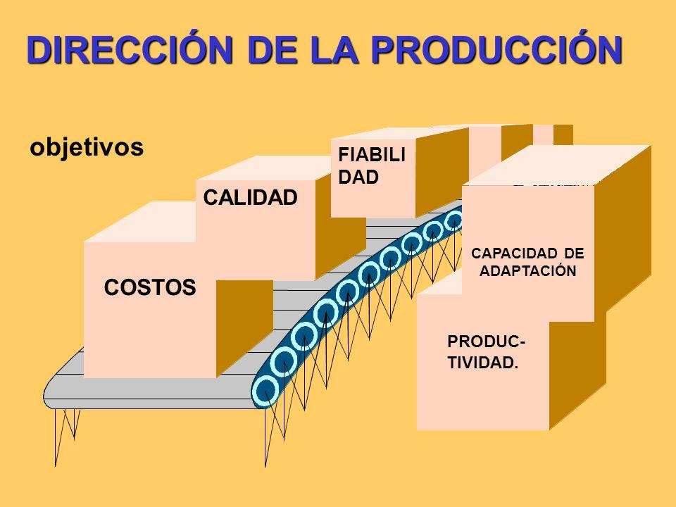 DIRECCIÓN DE LA PRODUCCIÓN objetivos