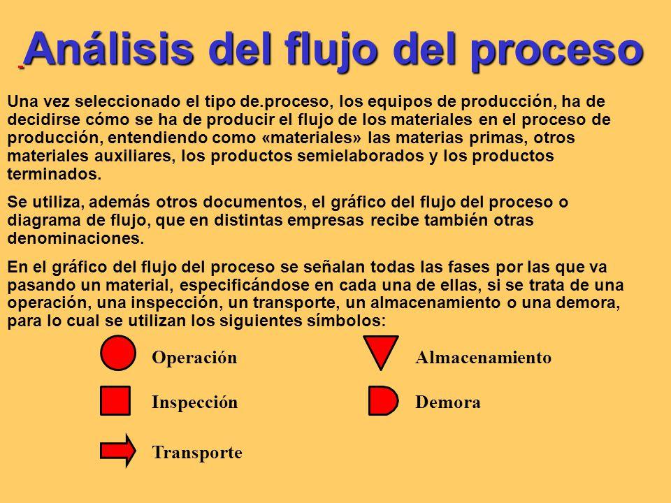 La distribución en planta El tipo de proceso de producción condiciona la distribución de la planta de producción.