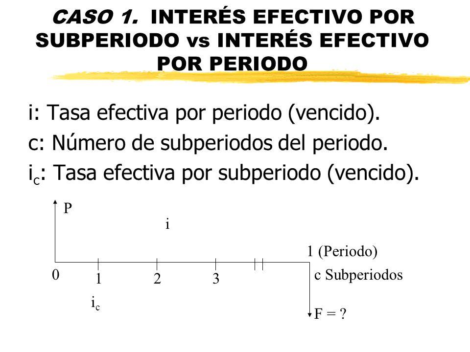 CASO 1. INTERÉS EFECTIVO POR SUBPERIODO vs INTERÉS EFECTIVO POR PERIODO i: Tasa efectiva por periodo (vencido). c: Número de subperiodos del periodo.