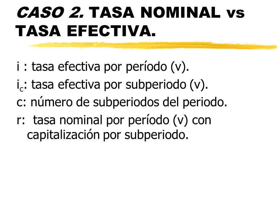 CASO 2. TASA NOMINAL vs TASA EFECTIVA. i : tasa efectiva por período (v). i c : tasa efectiva por subperiodo (v). c: número de subperiodos del periodo