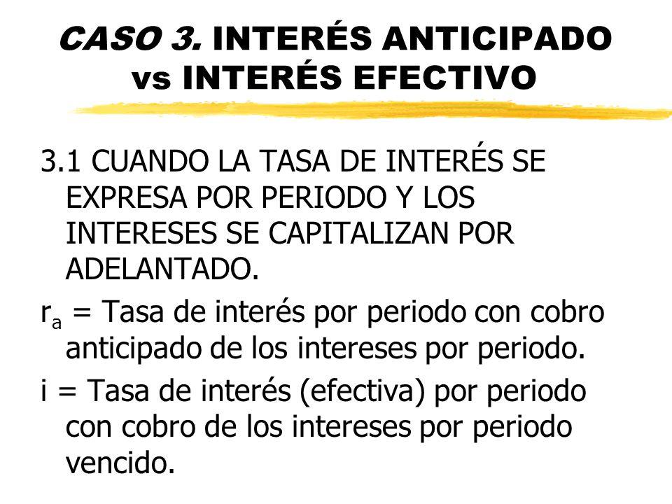 CASO 3. INTERÉS ANTICIPADO vs INTERÉS EFECTIVO 3.1 CUANDO LA TASA DE INTERÉS SE EXPRESA POR PERIODO Y LOS INTERESES SE CAPITALIZAN POR ADELANTADO. r a