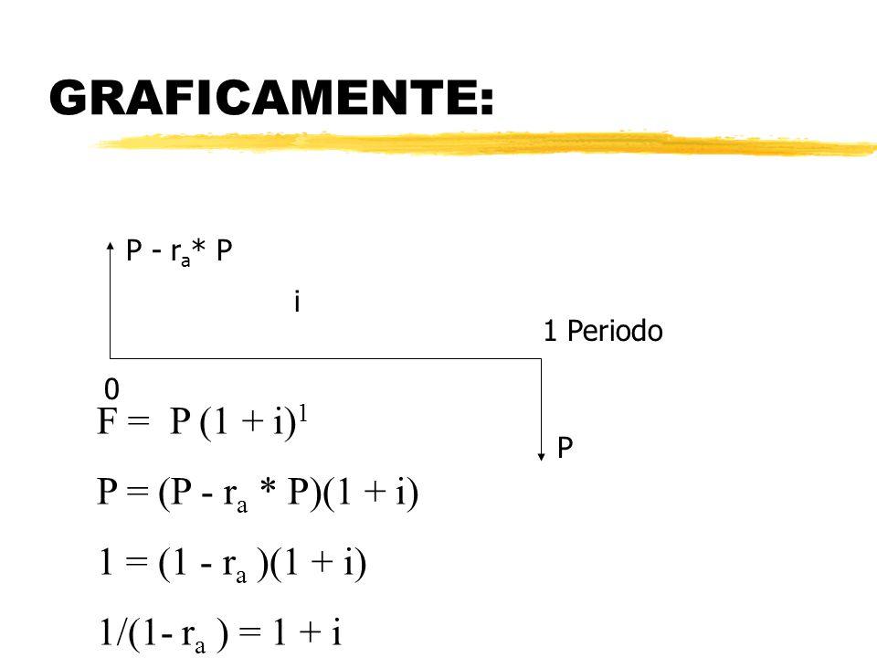 GRAFICAMENTE: P - r a * P P i 0 1 Periodo F = P (1 + i) 1 P = (P - r a * P)(1 + i) 1 = (1 - r a )(1 + i) 1/(1- r a ) = 1 + i