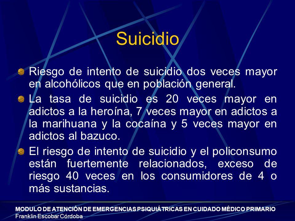 Suicidio Riesgo de intento de suicidio dos veces mayor en alcohólicos que en población general.