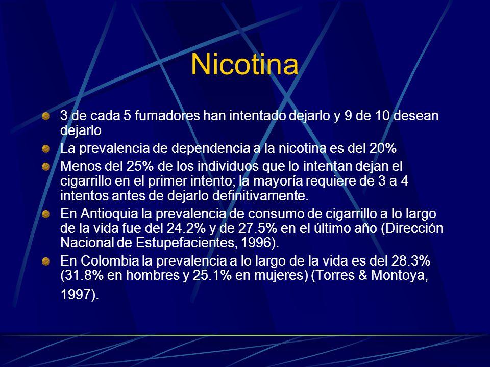 Nicotina 3 de cada 5 fumadores han intentado dejarlo y 9 de 10 desean dejarlo La prevalencia de dependencia a la nicotina es del 20% Menos del 25% de los individuos que lo intentan dejan el cigarrillo en el primer intento; la mayoría requiere de 3 a 4 intentos antes de dejarlo definitivamente.