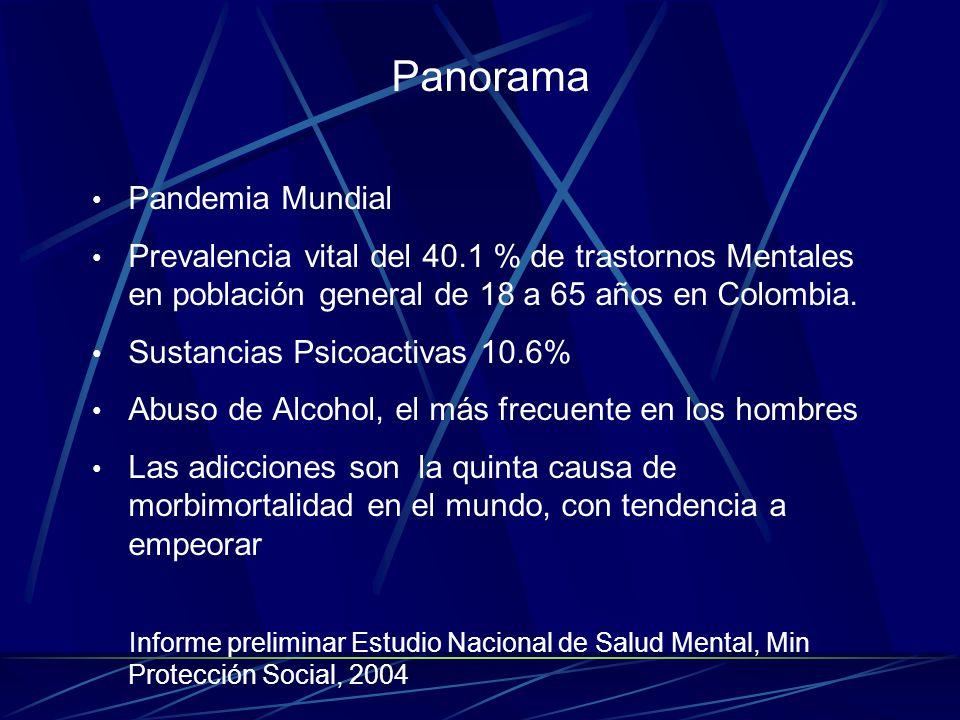 Panorama Pandemia Mundial Prevalencia vital del 40.1 % de trastornos Mentales en población general de 18 a 65 años en Colombia.