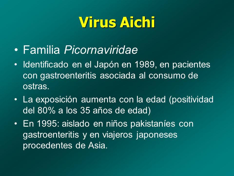 Virus Aichi Familia Picornaviridae Identificado en el Japón en 1989, en pacientes con gastroenteritis asociada al consumo de ostras. La exposición aum