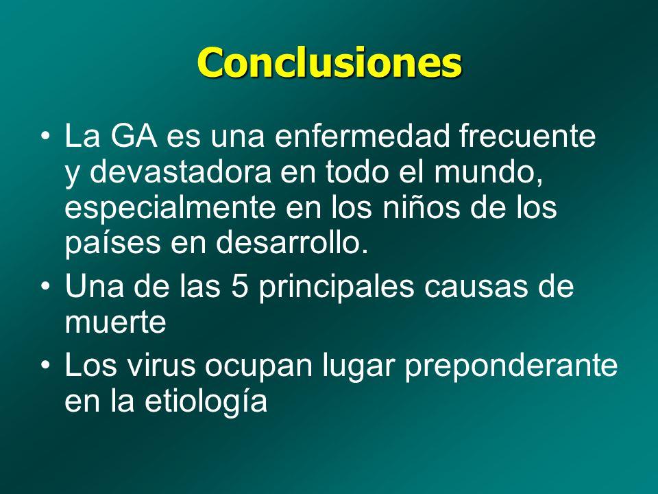 Conclusiones La GA es una enfermedad frecuente y devastadora en todo el mundo, especialmente en los niños de los países en desarrollo. Una de las 5 pr