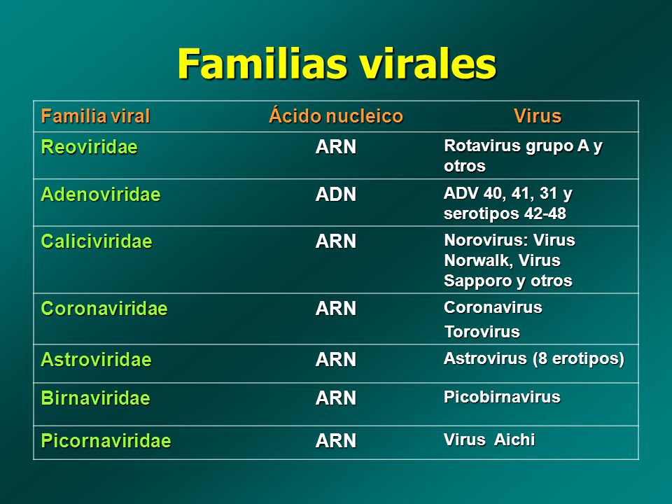 Familias virales Familia viral Ácido nucleico Virus ReoviridaeARN Rotavirus grupo A y otros AdenoviridaeADN ADV 40, 41, 31 y serotipos 42-48 Calicivir