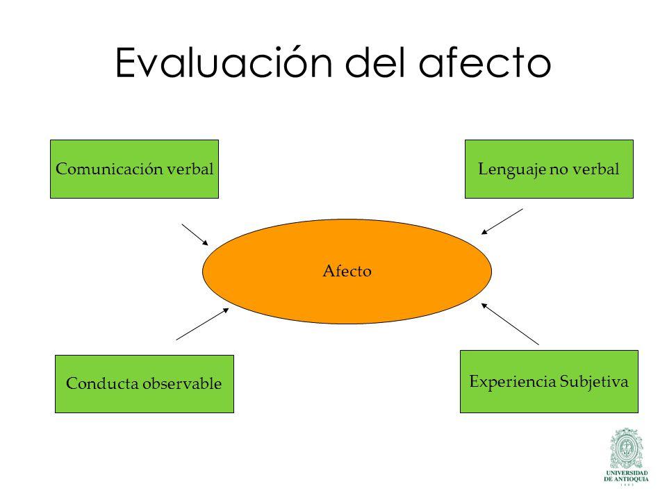 Evaluación del afecto Afecto Comunicación verbal Conducta observable Lenguaje no verbal Experiencia Subjetiva