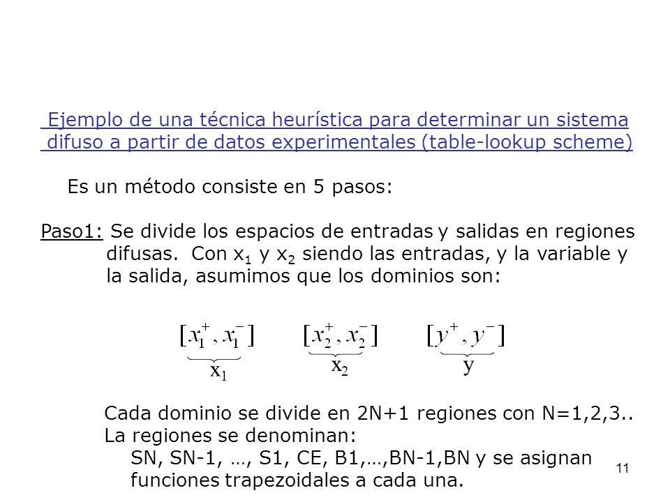 11 Ejemplo de una técnica heurística para determinar un sistema difuso a partir de datos experimentales (table-lookup scheme) Es un método consiste en