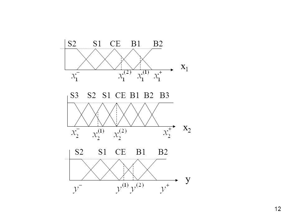 12 x1x1 x2x2 y S2 S1 CE B1 B2 S3 S2 S1 CE B1 B2 B3 S2 S1 CE B1 B2