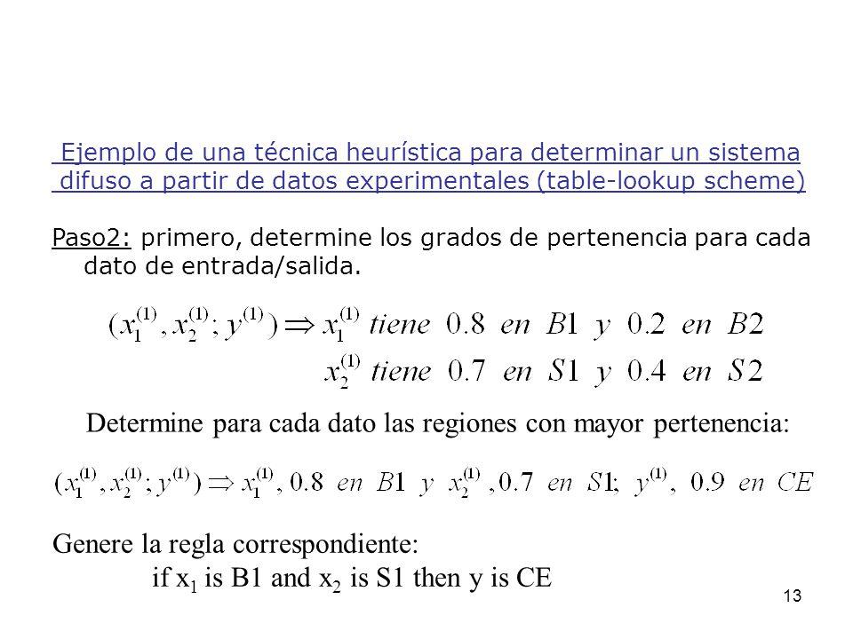 13 Ejemplo de una técnica heurística para determinar un sistema difuso a partir de datos experimentales (table-lookup scheme) Paso2: primero, determin