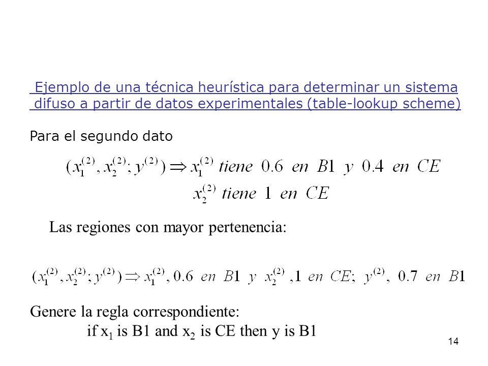14 Ejemplo de una técnica heurística para determinar un sistema difuso a partir de datos experimentales (table-lookup scheme) Para el segundo dato Las