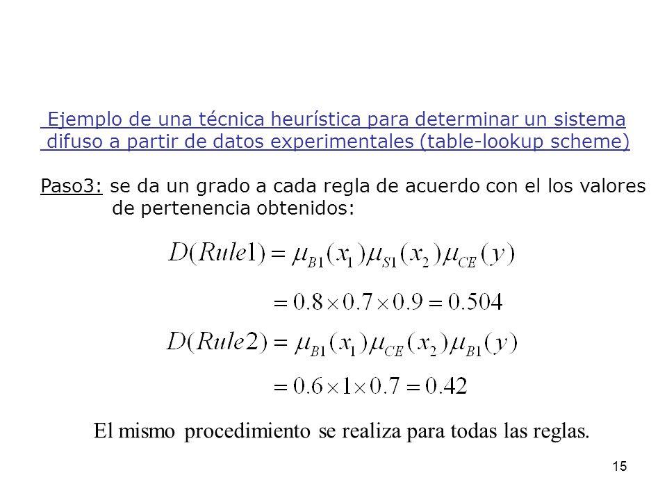 15 Ejemplo de una técnica heurística para determinar un sistema difuso a partir de datos experimentales (table-lookup scheme) Paso3: se da un grado a