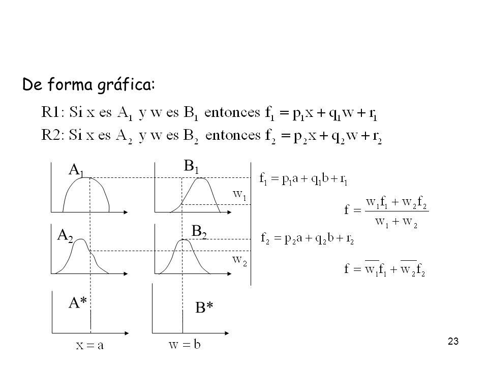 23 De forma gráfica: A1A1 A2A2 B1B1 B2B2 A* B*