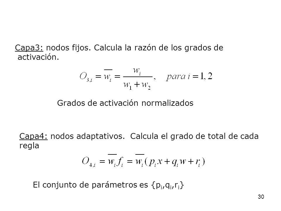 30 Capa3: nodos fijos. Calcula la razón de los grados de activación. Grados de activación normalizados Capa4: nodos adaptativos. Calcula el grado de t