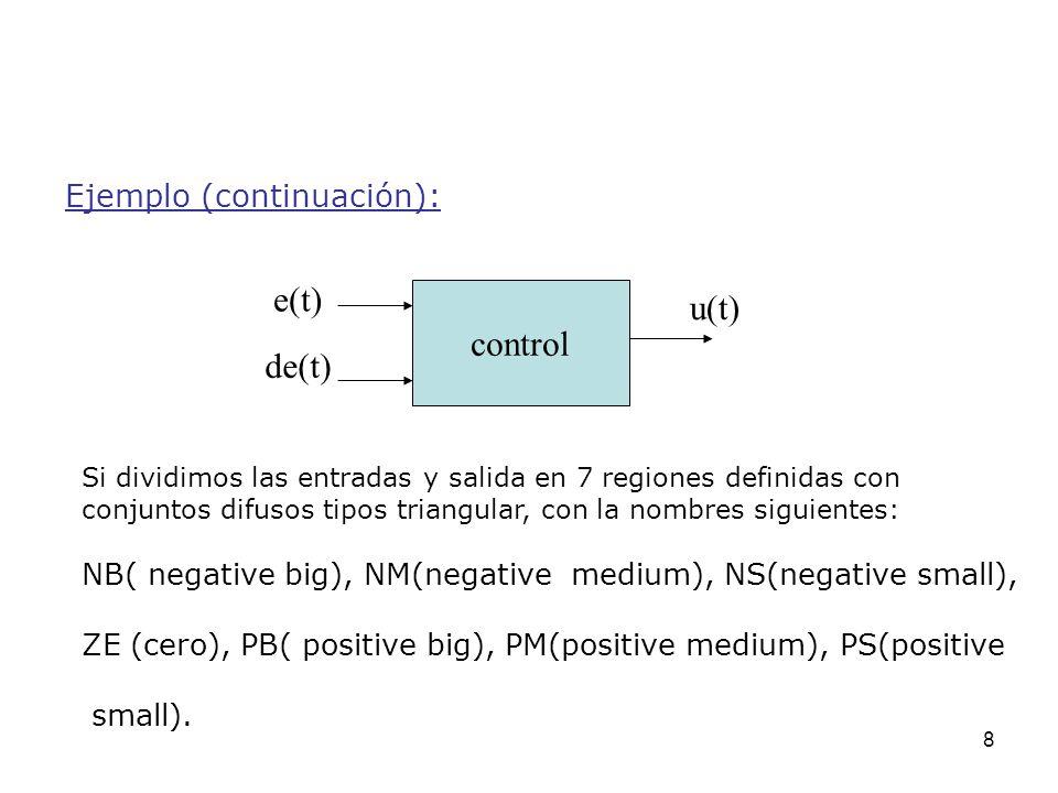 8 Ejemplo (continuación): e(t) Si dividimos las entradas y salida en 7 regiones definidas con conjuntos difusos tipos triangular, con la nombres sigui