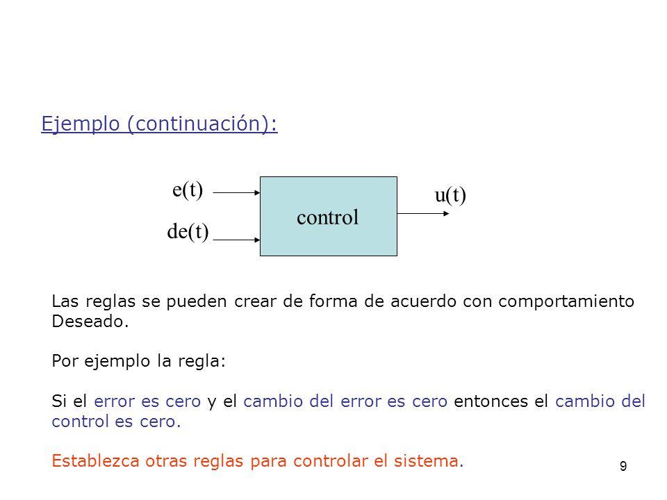 9 Ejemplo (continuación): e(t) Las reglas se pueden crear de forma de acuerdo con comportamiento Deseado. Por ejemplo la regla: Si el error es cero y