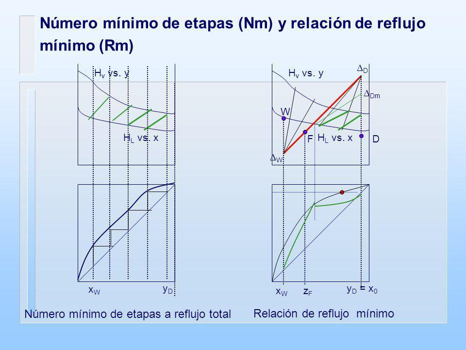 Número mínimo de etapas (Nm) y relación de reflujo mínimo (Rm) Número mínimo de etapas a reflujo total Relación de reflujo mínimo H v vs. y H L vs. x