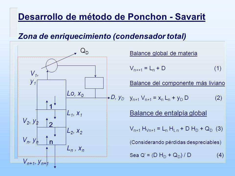 A partir de las ecuaciones (3) y (4): V n+1 H Vn+1 - L n H L n = D Q (5) (D Q cte) Sustituyendo el valor de D de la ecuación (1) en (2) y (5), y despejando L n / V n+1 (relación de reflujo interno) se tiene: L n / V n+1 = (y D - y n+1 ) / (y D - x n ) = (Q - H vn+1 ) / (Q - H Ln )(6) La ecuación (6) representa una línea recta en el diagrama entalpía- composición, Hxy.