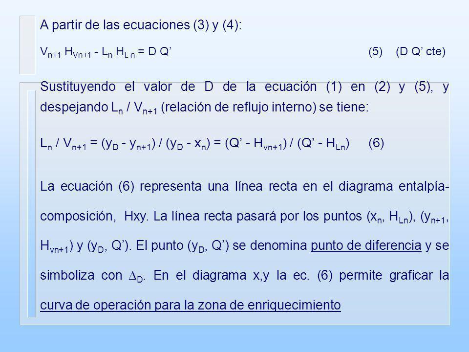 A partir de las ecuaciones (3) y (4): V n+1 H Vn+1 - L n H L n = D Q (5) (D Q cte) Sustituyendo el valor de D de la ecuación (1) en (2) y (5), y despe
