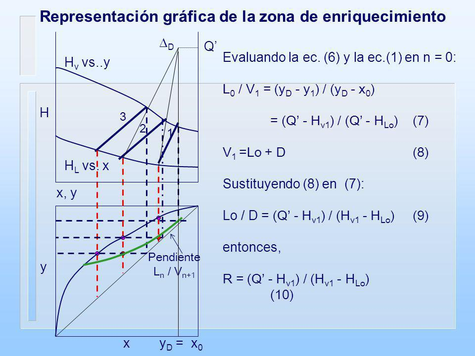 Zona de despojamiento (rehervidor parcial) Balance global de materia L N-3 = V N-2 + W (11) Balance del componente más liviano x N-3 L N-3 = y N-2 V N-2 + x W W (12) Balance de entalpía global L N-3 H LN-3 + Q W = V N-2 H Vn-2 + W H W (13) (Considerando pérdidas despreciables) Sea Q = (W H W - Q W ) / W (14) W, x W L N-3, x N-3 N-2 N-1 N V N-2, y N-2 L N-2, x N-2 L N-1, x N-1 L N, x N V N-1, y N-1 V N, y N V n+1, y n+1 QWQW
