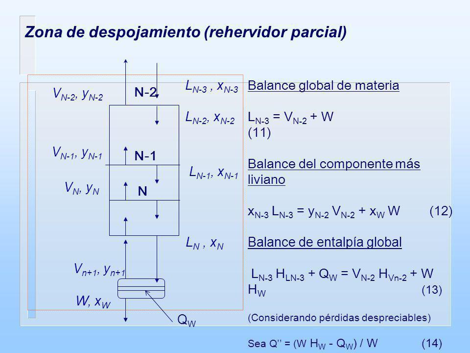 A partir de las ecuaciones (13) y (14) se obtiene: L N-3 H LN-3 - V N-2 H Vn-2 = W Q (15) (W Q cte) Sustituyendo el valor de W de la ecuación (11) en (12) y (15), y despejando L N-3 / V N-2 (relación de reflujo interno) se tiene: L N-3 / V N-2 = (y N-2 - x W ) / (x N-3 - x W ) = (H VN-2 - Q) / (H LN-3 - Q)(16) La ecuación (16) representa una línea recta en el diagrama entalpía- composición, Hxy.