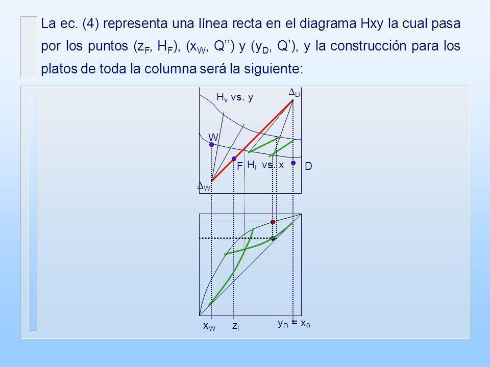 La ec. (4) representa una línea recta en el diagrama Hxy la cual pasa por los puntos (z F, H F ), (x W, Q) y (y D, Q), y la construcción para los plat