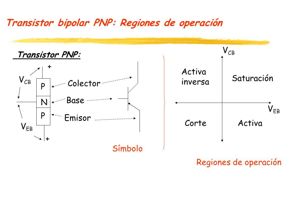 Transistor bipolar PNP: Regiones de operación Transistor PNP: P N P Emisor Base Colector V EB + V CB + V EB Símbolo Regiones de operación Saturación ActivaCorte Activa inversa