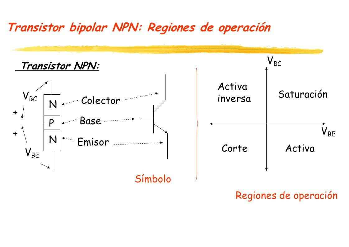 Transistor bipolar NPN: Regiones de operación Transistor NPN: N P N Emisor Base Colector V BE + V BC + V BE Símbolo Regiones de operación Saturación A