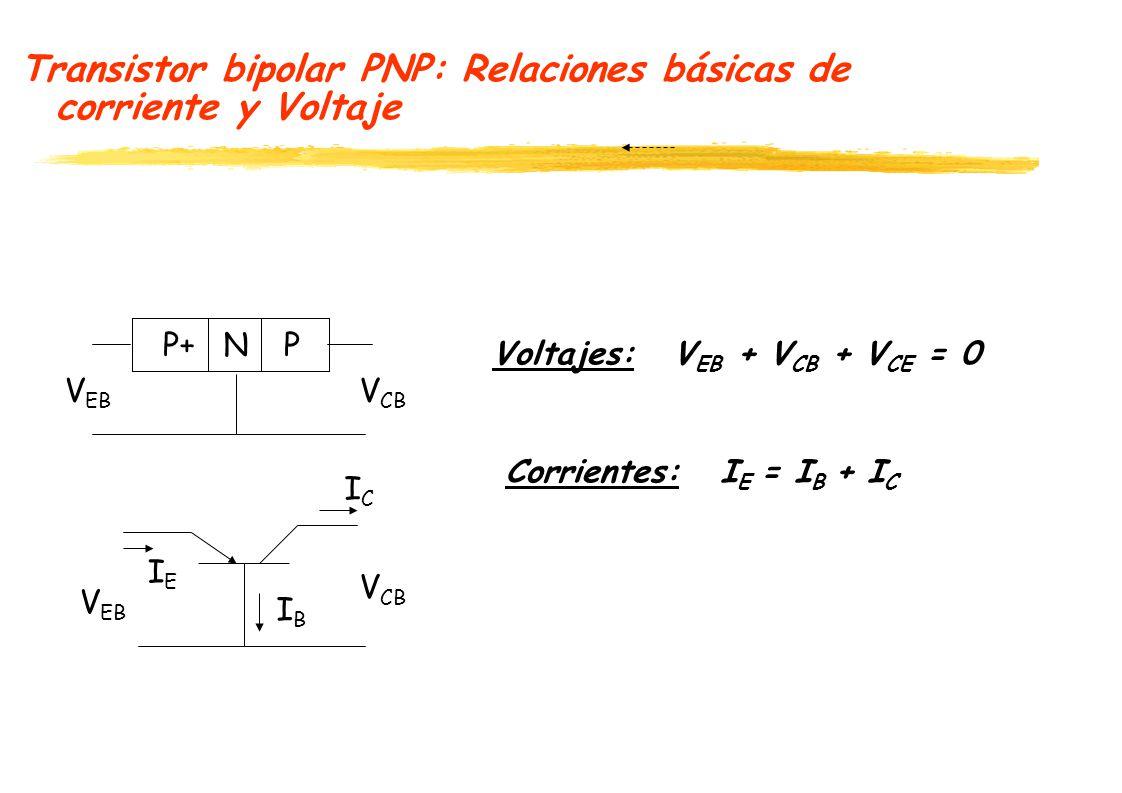 Transistor bipolar PNP: Relaciones básicas de corriente y Voltaje Voltajes: V EB + V CB + V CE = 0 Corrientes: I E = I B + I C P+NP ICIC IEIE V EB V CB V EB V CB IBIB