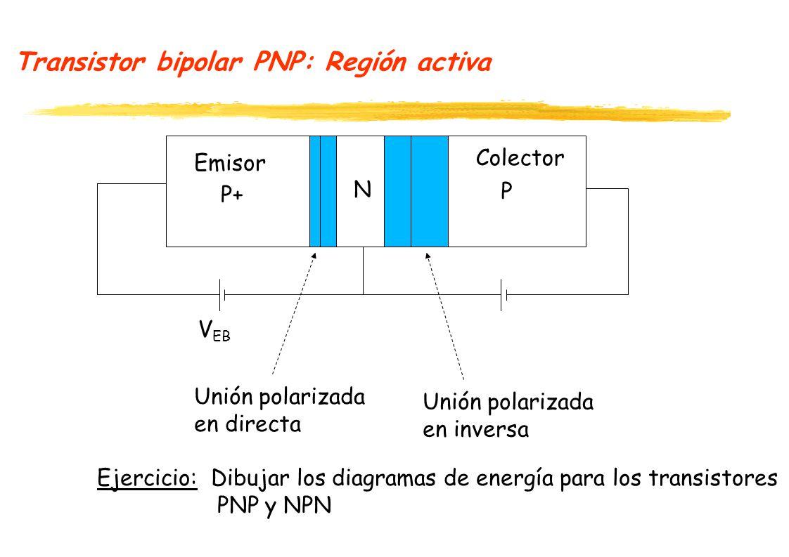 Transistor bipolar PNP: Región activa P+ N P V EB Unión polarizada en directa Unión polarizada en inversa Emisor Colector Ejercicio: Dibujar los diagramas de energía para los transistores PNP y NPN