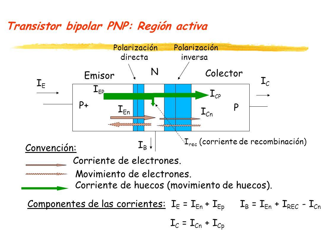 Transistor bipolar PNP: Región activa Emisor Colector I CP I EP Corriente de electrones. Movimiento de electrones. Corriente de huecos (movimiento de