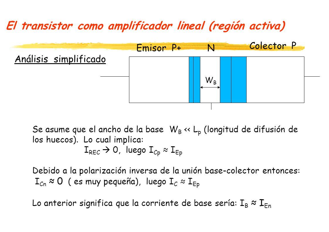 El transistor como amplificador lineal (región activa) Análisis simplificado P+N P Emisor Colector WBWB Se asume que el ancho de la base W B << L p (longitud de difusión de los huecos).