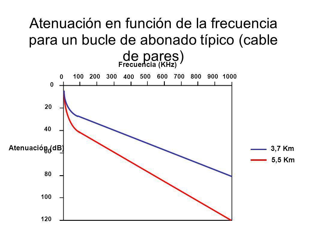 Atenuación en función de la frecuencia para un bucle de abonado típico (cable de pares) 3,7 Km 5,5 Km Frecuencia (KHz) 0 0 100 200 300 400 500600 7008
