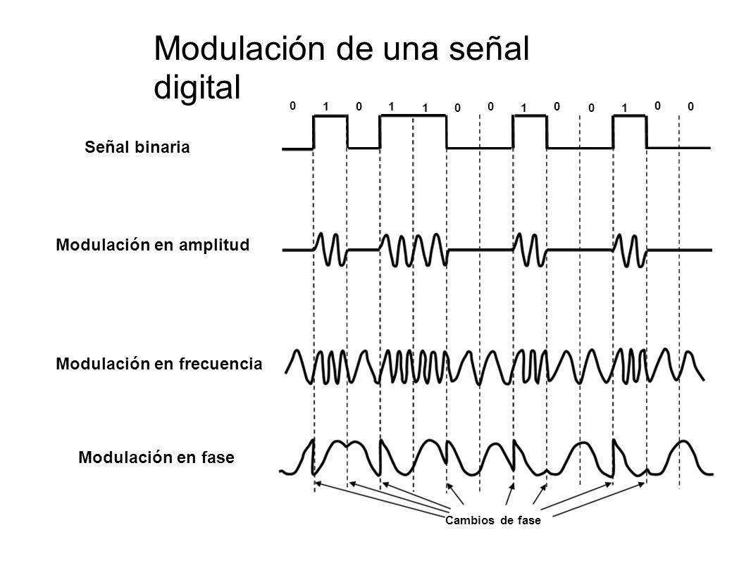 Cambios de fase 0 0 0 00 0 11 111 0 0 Señal binaria Modulación en fase Modulación en frecuencia Modulación en amplitud Modulación de una señal digital