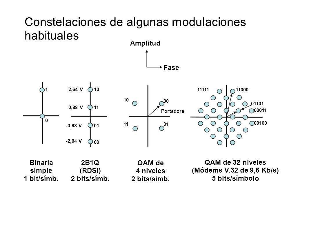 Constelaciones de algunas modulaciones habituales Amplitud Fase Binaria simple 1 bit/símb. 1 0 2B1Q (RDSI) 2 bits/símb. 2,64 V 0,88 V -0,88 V -2,64 V