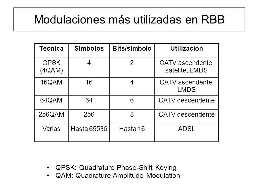 Modulaciones más utilizadas en RBB ADSLHasta 16Hasta 65536Varias CATV descendente8256256QAM CATV descendente66464QAM CATV ascendente, LMDS 41616QAM CA