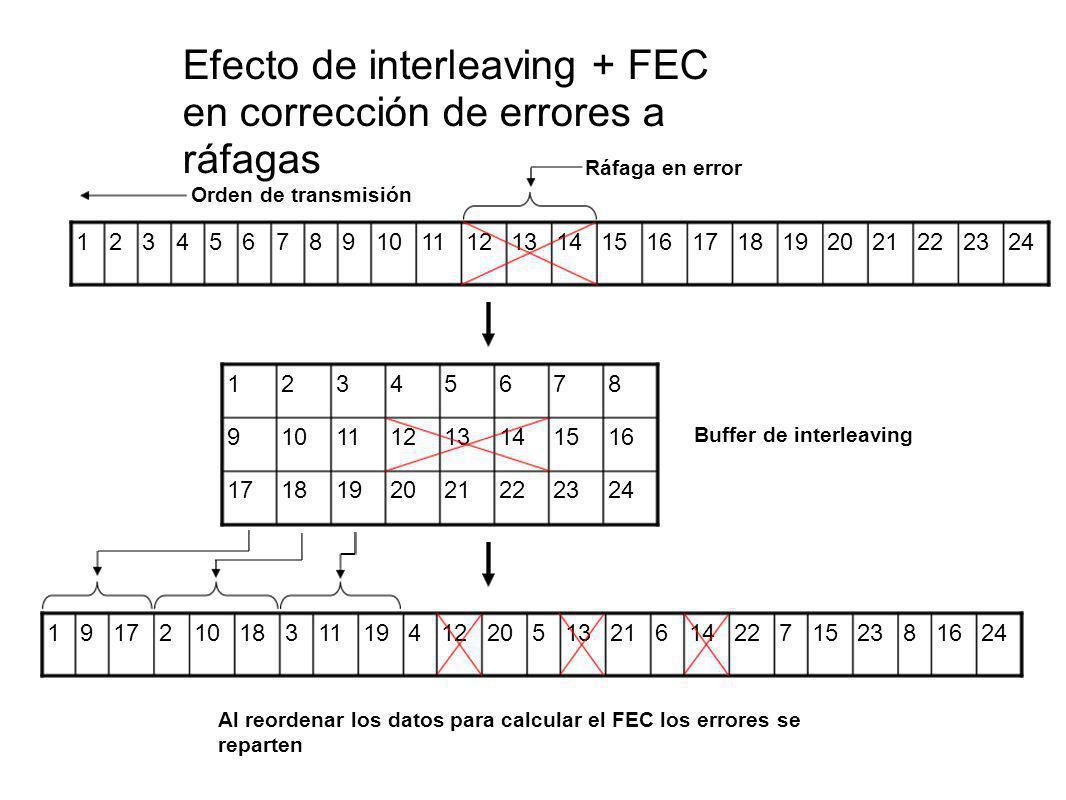 Efecto de interleaving + FEC en corrección de errores a ráfagas 2423222120191817 161514131211109 87654321 241682315722146211352012419113181021791 2423